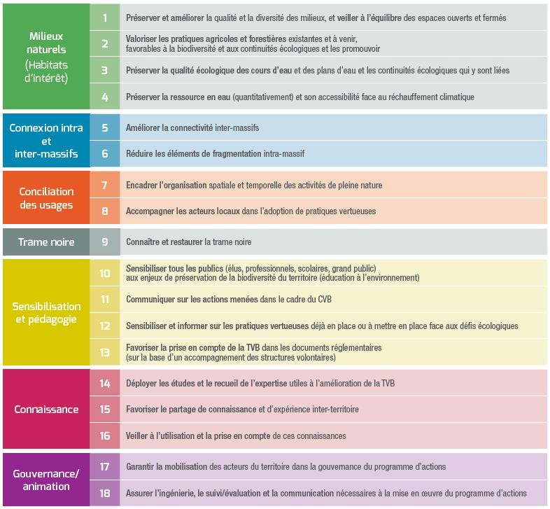 Les 7 enjeux et 18 objectifs stratégiques du CVB Belledonne